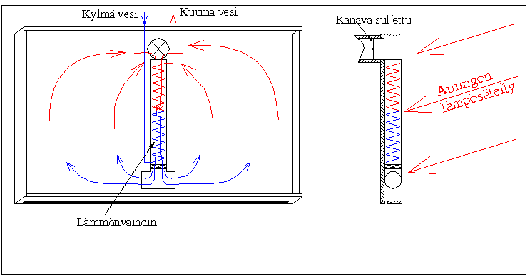 Ewarco Solar Combi yhdistelmä